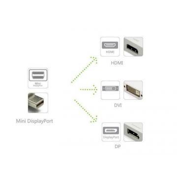 Cable 3 in 1 Mini Display Port to Display Port/HDMI/DVI